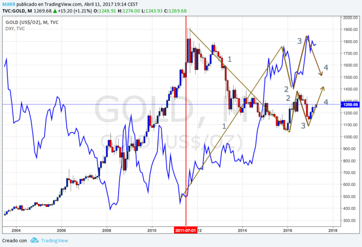 oro indice del dólar